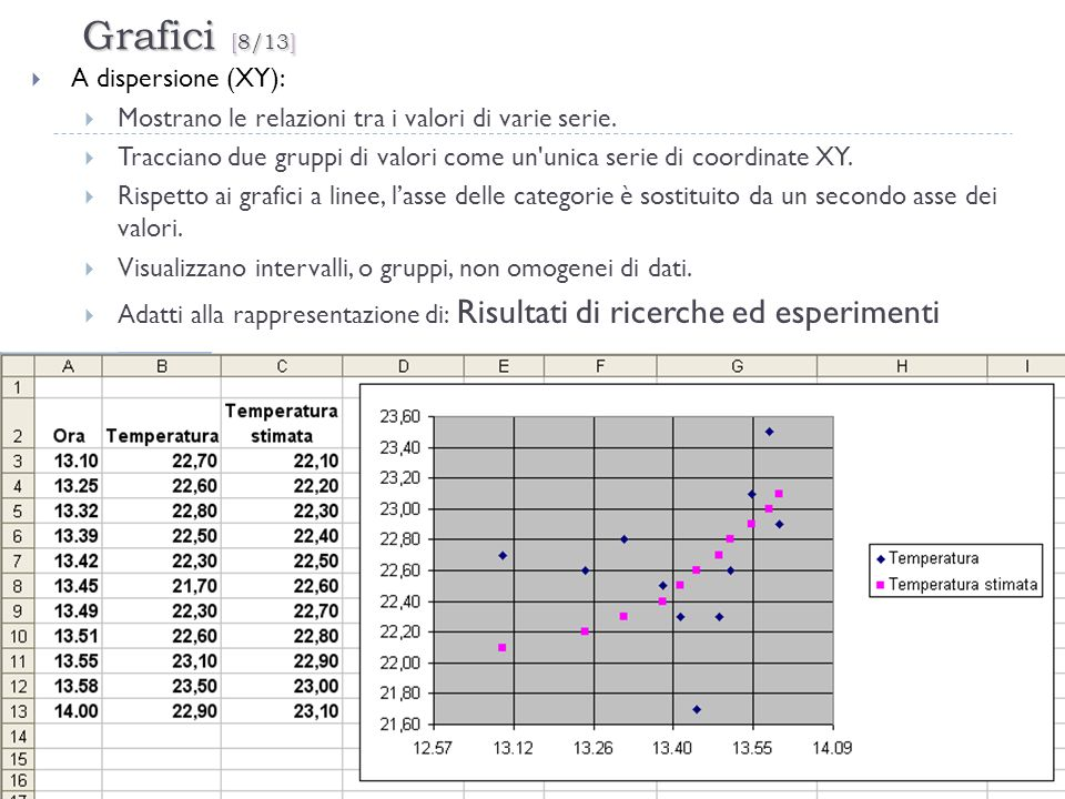 Grafici [8/13] A dispersione (XY):
